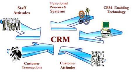 دانلود پاورپوینت مدیریت الکترونیکی روابط با مشتریان (e-CRM)