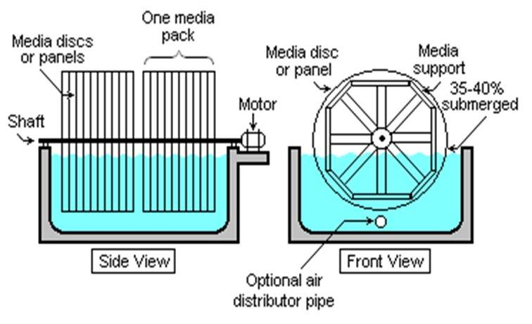 پاو وینت تصفیه فاضلاب به روش لجن فعال (تصفیه آب صنعتی)